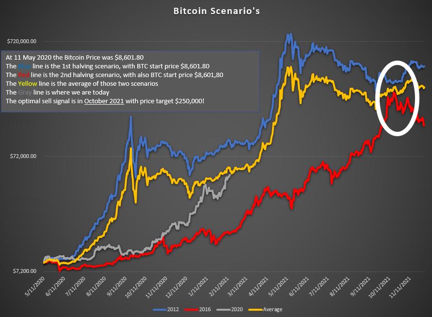 2021 bitcoin diagrama
