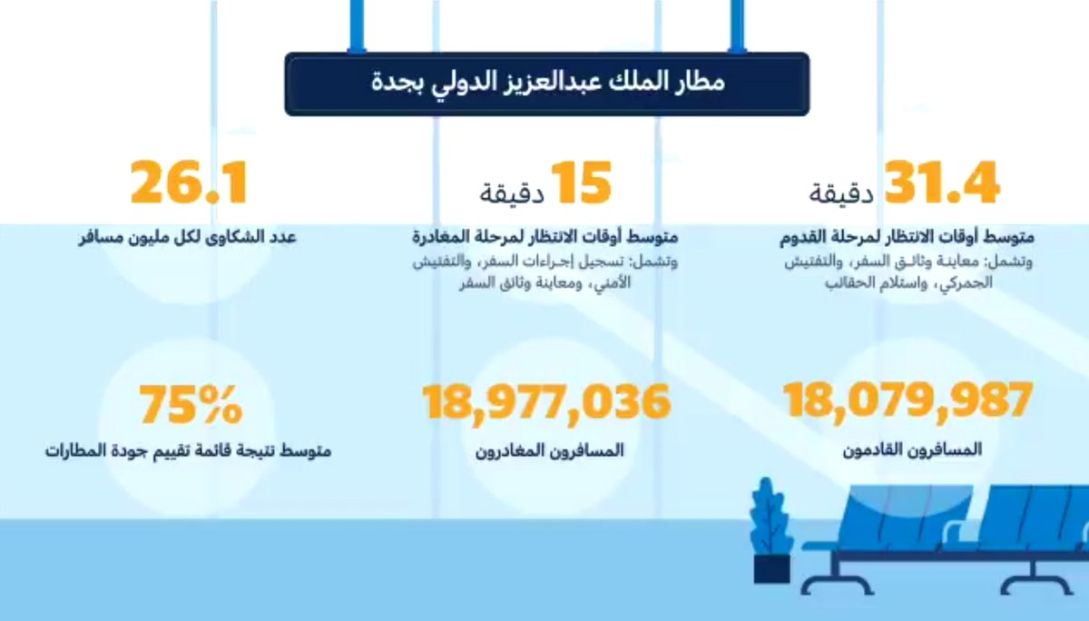 هيئة الطيران المدني On Twitter أرقام وإحصائيات مطارات الفئة أ في المملكة العربية السعودية وفق نتائج البرنامج الشامل لتقييم جودة خدمات المطارات Https T Co Bdbilzojti