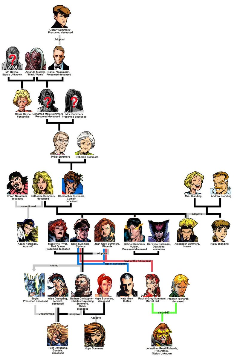 Mr. Feige, I kindly ask the MCU does the Summers family tree justice this time around. #XMen #XMENVOTE