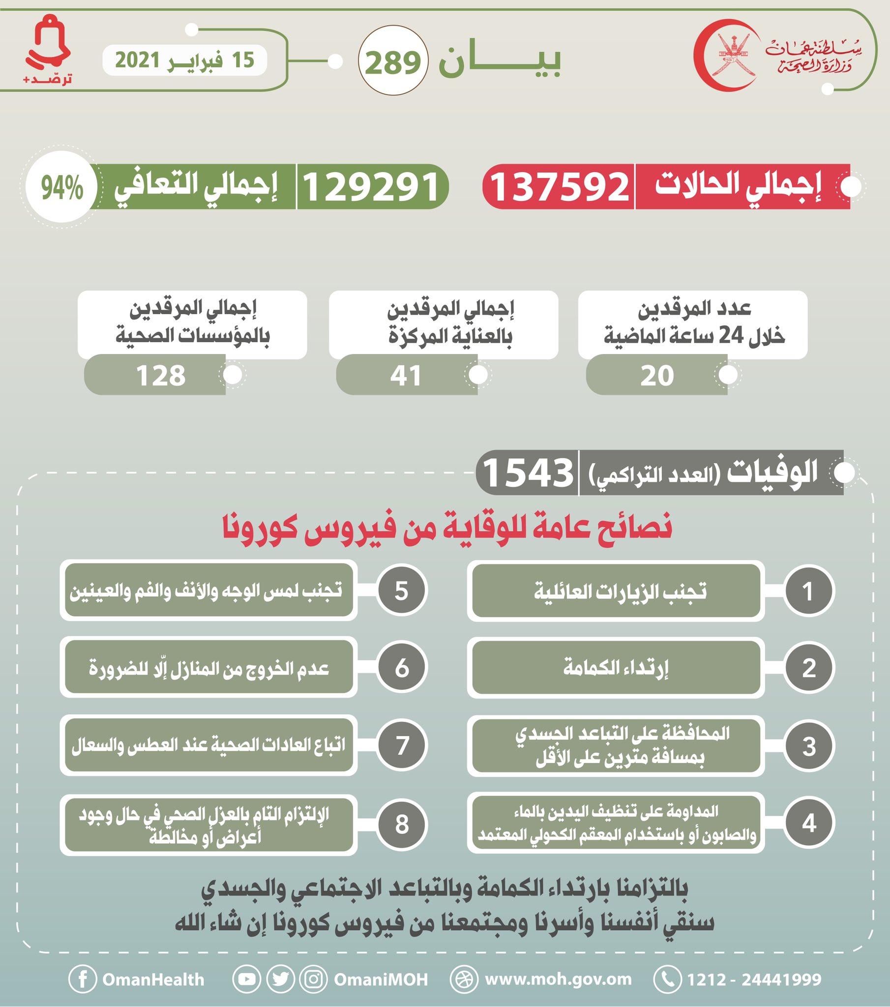 بيان رقم 289 15 فبراير  2021م  #عمان_تواجه_كورونا