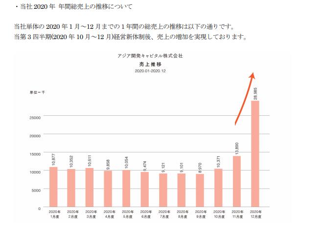 株価 アジア pts キャピタル 開発