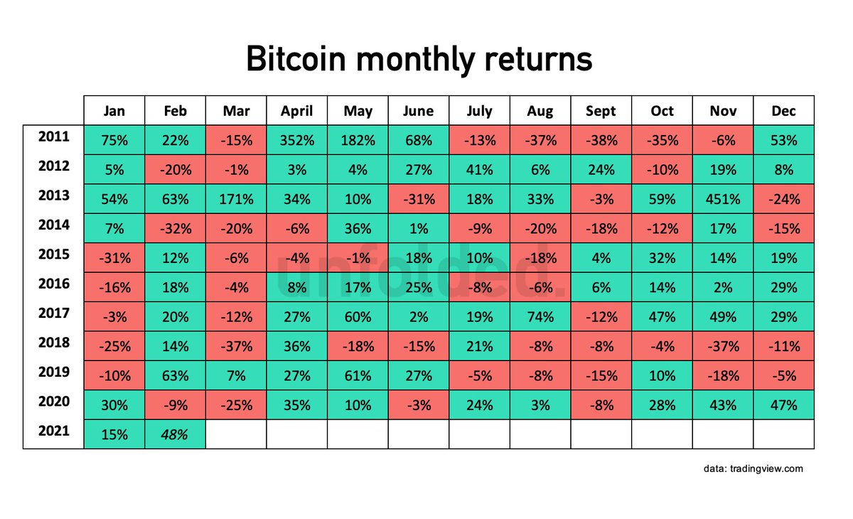 bitcoin ir markets twitter)