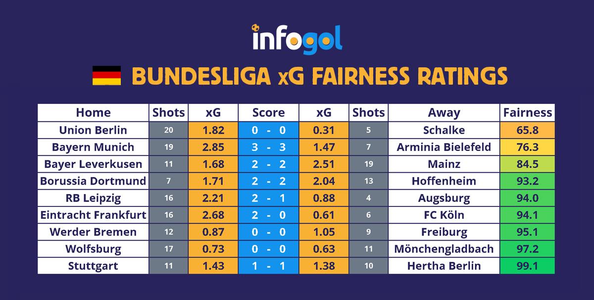 Bundesliga results, xG - Round 21
