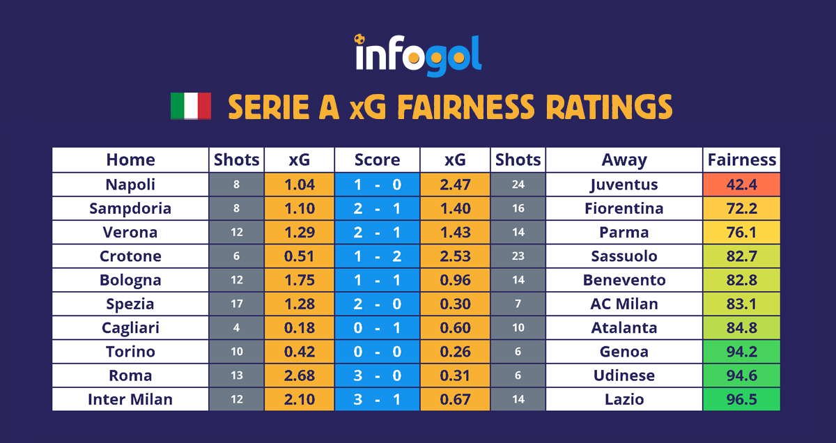 Serie A results, xG - Round 22