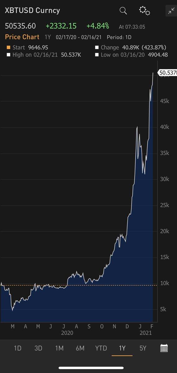 il più grande profitto di bitcoin di sempre bitcoin nella cassetta di sicurezza