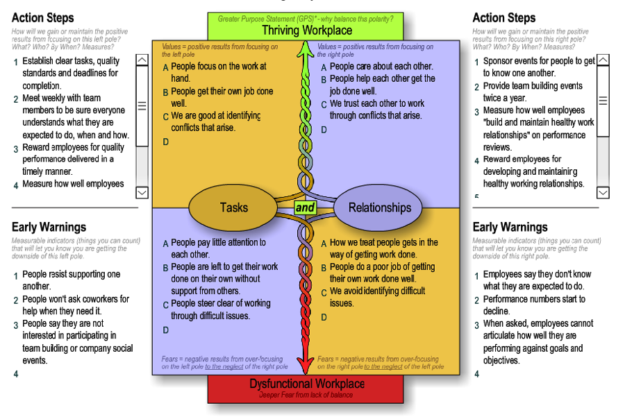 "diagram with a center box split into 4 equal sections. The left reads tasks and the right reads relationships. The top quadrants indicate a thriving workplace between those two ""polarities"" and the bottom a dysfunctional workplace. Around the box from top left clockwise is Action Steps for tasks, Action Steps for relationships, Early warning signs that relationships are failing, early warning signs that tasks are failing."