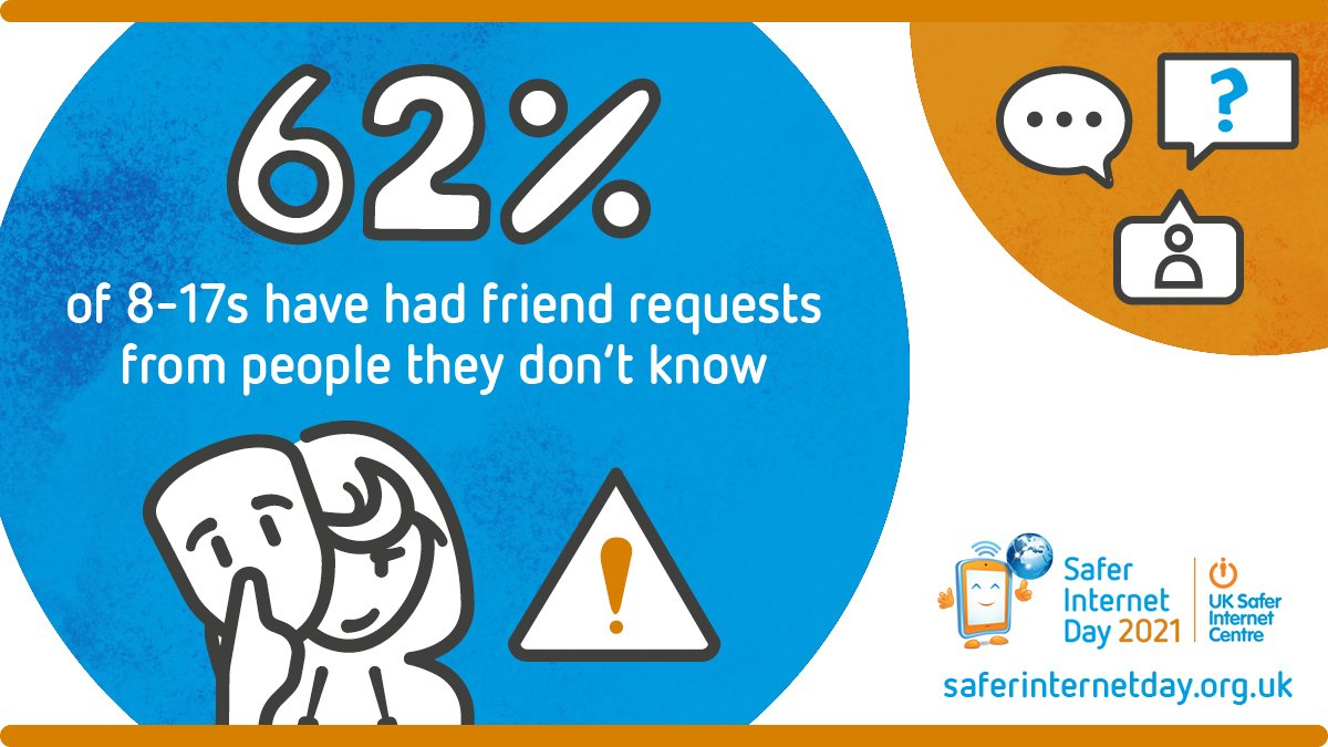 Did you know that 62% of young people have had friend requests from people they don't know? Read more about young people's experiences of reliability online . #SaferInternetDay #AnInternetWeTrust