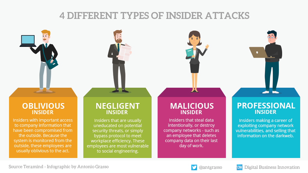 Talking about cybersecurity without referring to attacks from within the organization does not outline the overall picture. Here are four types of potential internal attacks.  #infographic by @antgrasso #CyberSecurity #DataProtection #InsiderAttacks