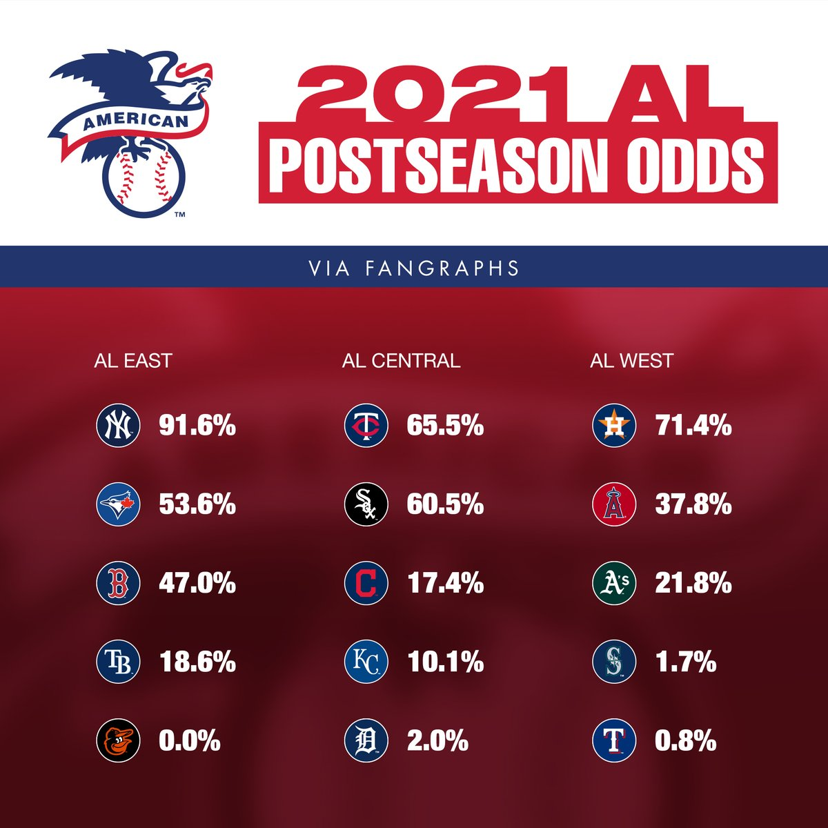 .@fangraphs has announced their projected postseason odds. 👀  Let us know what you think ⬇️