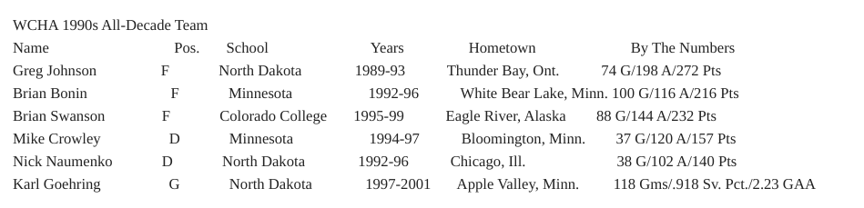 Here is the WCHA All-Decade Team for the 1990s https://t.co/J7lghDCF6C