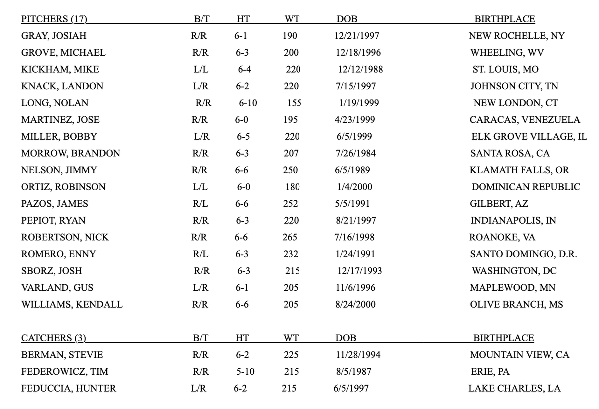 The Dodgers announced 31 non-roster invitees to camp, at which pitchers & catchers report tomorrow