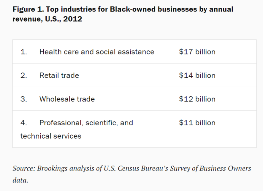 Black-owned firms with paid employees generate over $103 billion in revenue annually, with the largest share (about $17 billion, or 16%) earned in the health care and social assistance sector.