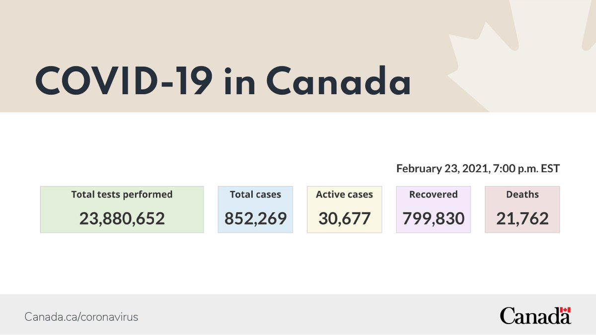 Today's #COVID19 in 🇨🇦 info and updates: ➡️#GOC website on #coronavirus disease:   ➡️Canada COVID-19 Situational Awareness Dashboard: