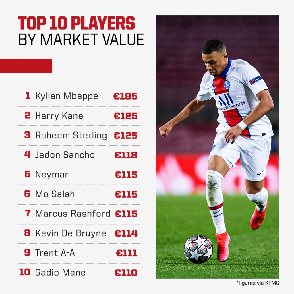Kylian Mbappe is the most valuable player in world football, according to a KPMG study 🌎