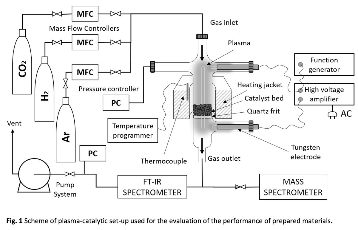 💡#FreeAccess: Low-pressure glow discharge plasma-assisted catalytic #CO2 hydrogenation—The effect of metal oxide support on the performance of the Ni-based #catalyst  https://t.co/n3QBMBXf5D @INC_CNRS @ENSICAEN  @Universite_Caen @Reseau_Carnot @Carnot_ESP  @CNRS  @normandieuniv