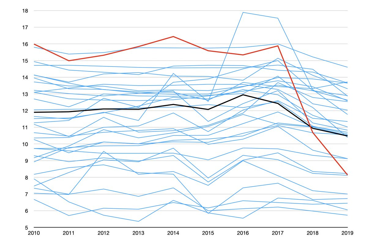 Ten years of birth rate data shows how remarkable the situation in Xinjiang is, where the birth rate has halved in two years. Red is Xinjiang. Black is Chinas average. Every other province is blue.