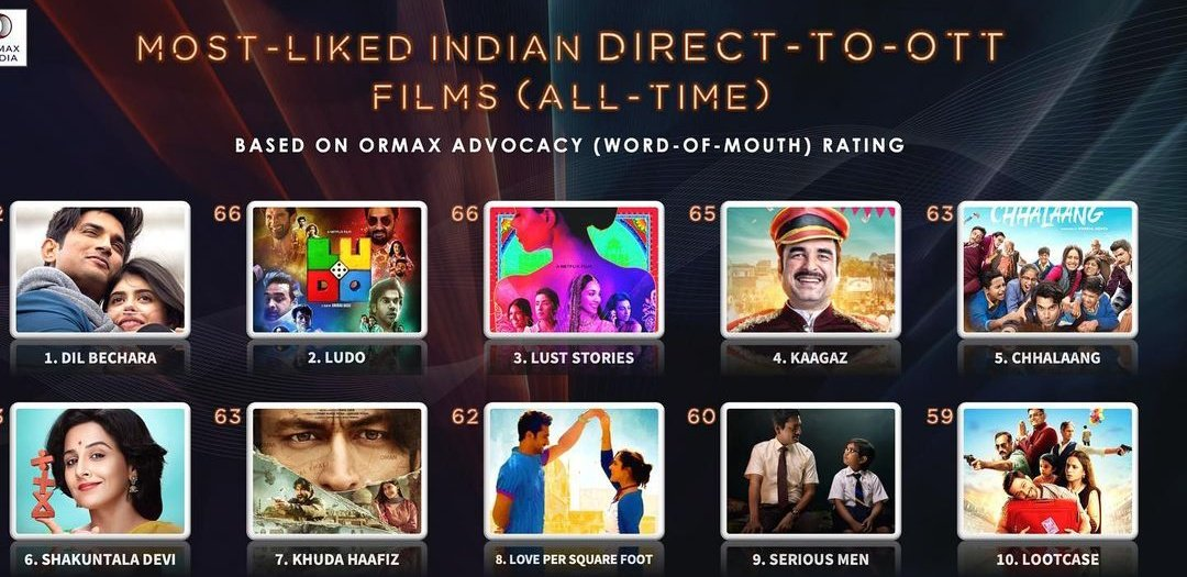 At the end of its tracking period, @ZEE5India's #KAAGAZ is at no.4 on tha all time list of most-liked indian direct-to-OTT films which was produced by @BeingSalmanKhan ❤️🔥 .  #SalmanKhan #PankajTripathi #SatishKaushik #ZEE