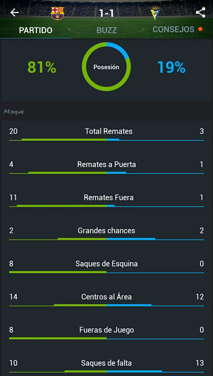 Pero fueron goles,  a eso se llama efectividad, o si no os cree mira. Barcelona 4 remate al arco y el cádiz solamente 1. Final 1x1 https://t.co/rL0kGsRRMD https://t.co/tLAsHqNTDb