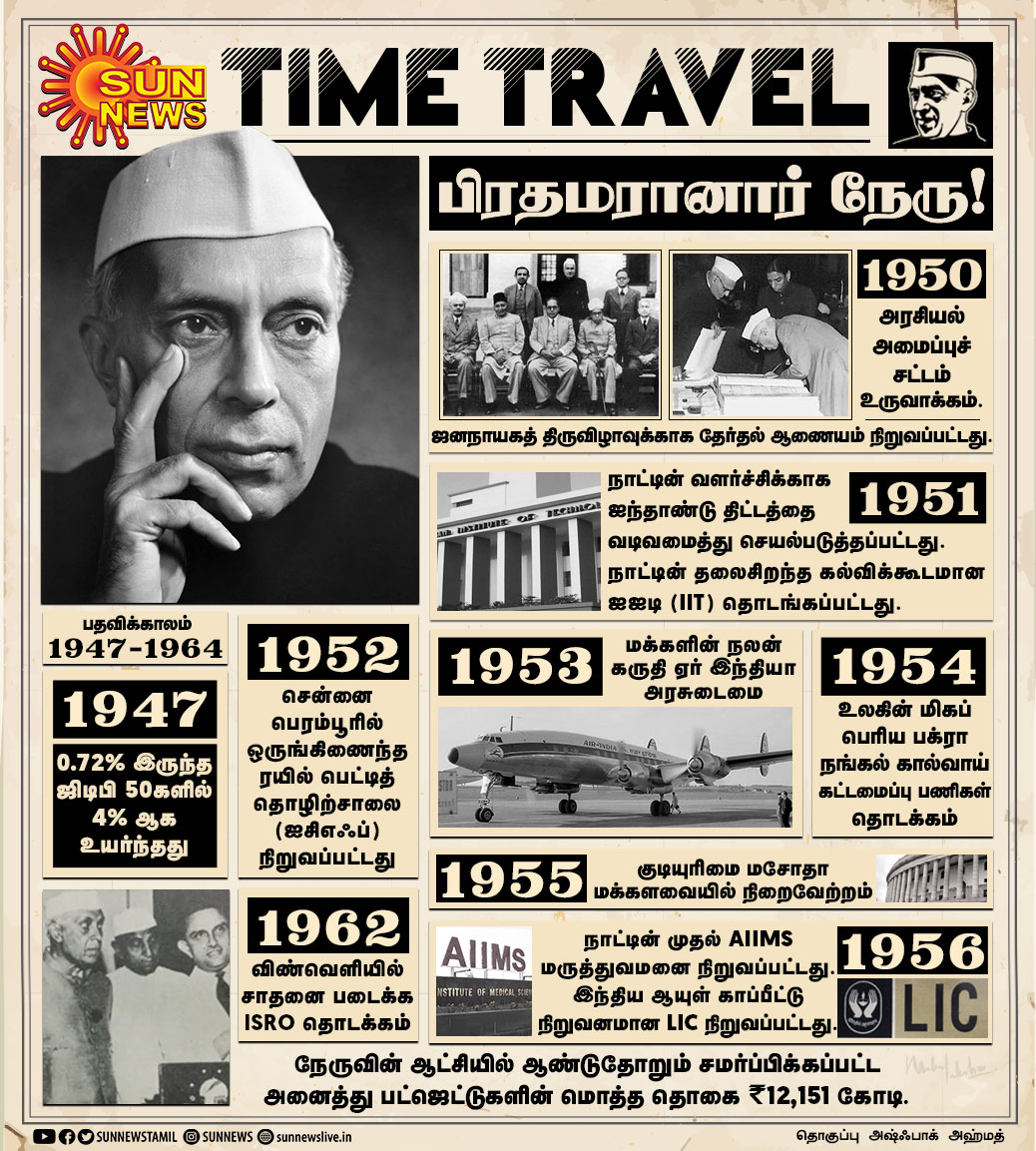 #TIMETRAVEL   பிரதமரானார் நேரு!  #SunNewsTimeTravel   #PM   #Nehru   #INDIA   #AirIndia   #LIC   #AIIMS   #IIT   #ElectionCommission   #ICF