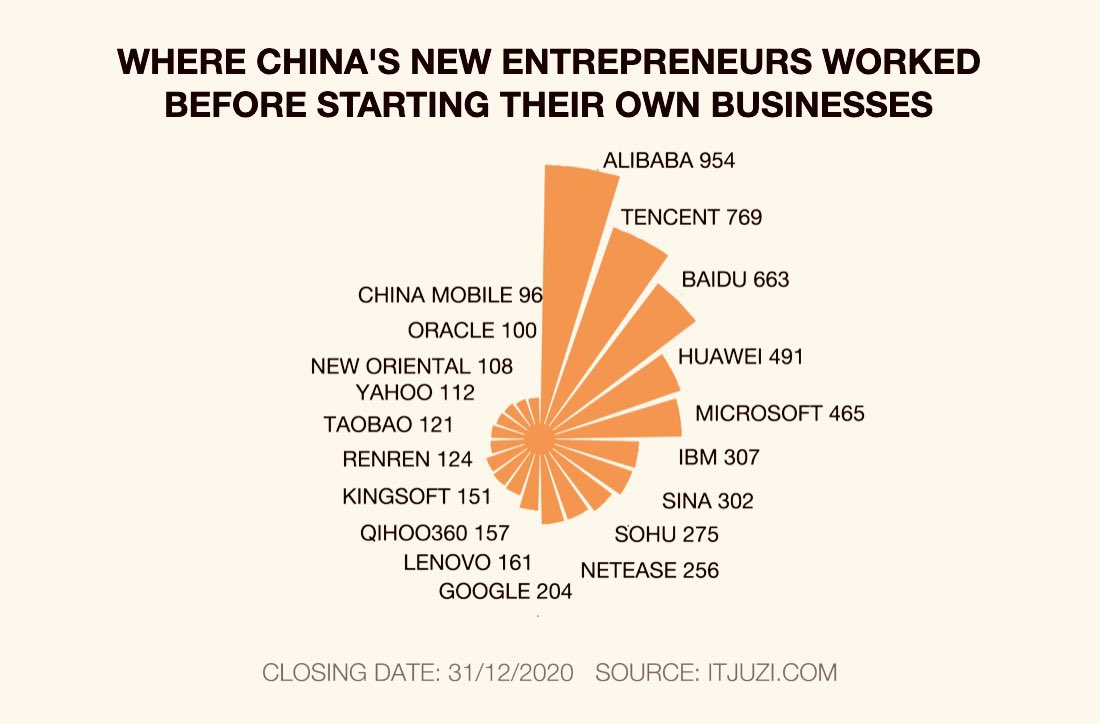 "Where do #Chinese new economy entrepreneurs come from? 🤔🇨🇳 Alibaba, Tencent, Baidu, Huawei, Microsoft, and a longer list below. Could this be that 996 actually produces unexpected results? #Alibaba has by far the most ""graduates"", what could be the reasons? #ashleytalks #china https://t.co/y7a4xoVSN3"