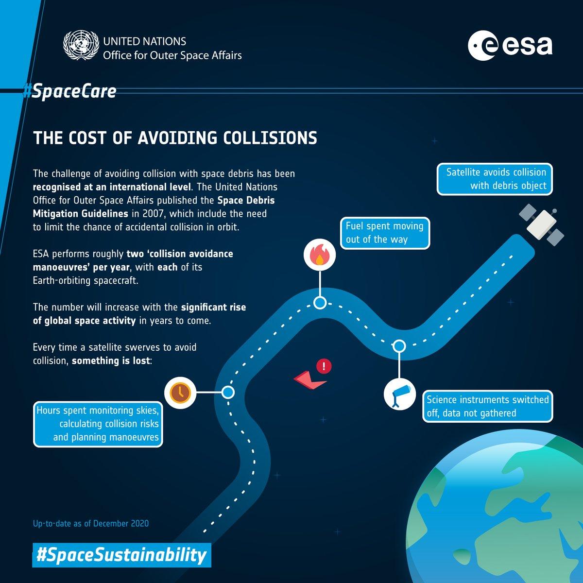 Manœuvrer pour éviter une collision est devenu chose courante sur les orbites très encombrées. Chaque mission de lESA effectue en moyenne deux manœuvres dévitement par an, mais celles-ci sont coûteuses 👇 esa.int/ESA_Multimedia…