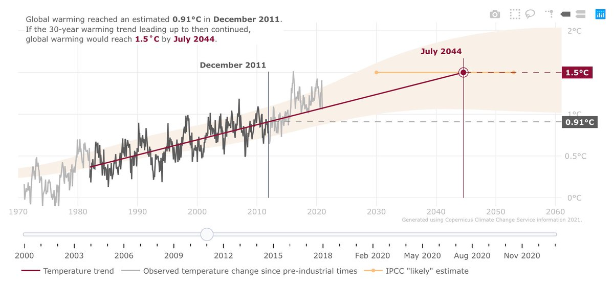 10 years ago the global heating trend suggested we'd reach the Paris Agreement limit of 1.5°C above pre-industrial level by 2044.  On current trend it will be 10 years sooner.  Beyond 1.5°C impacts probably catastrophic & irreversible.  https://t.co/2roTT7muGI https://t.co/1Cr0KSudmn