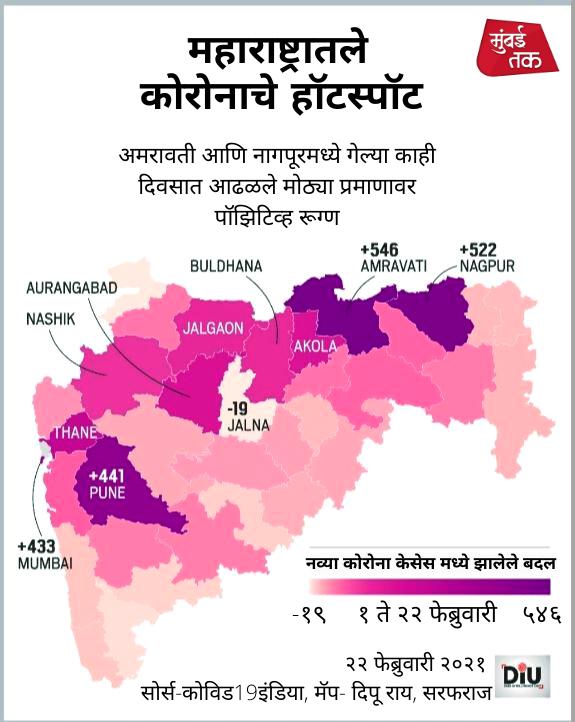 टेन्शन वाढलं! महाराष्ट्रातली 'ही' शहरं ठरत आहेत कोरोनाचे हॉटस्पॉट  #CoronaVaccine   #coronalockdown   #Maharashtra #Amravati    #Nagpur   #Pune   #COVID19 https://t.co/kow8LnhRzo