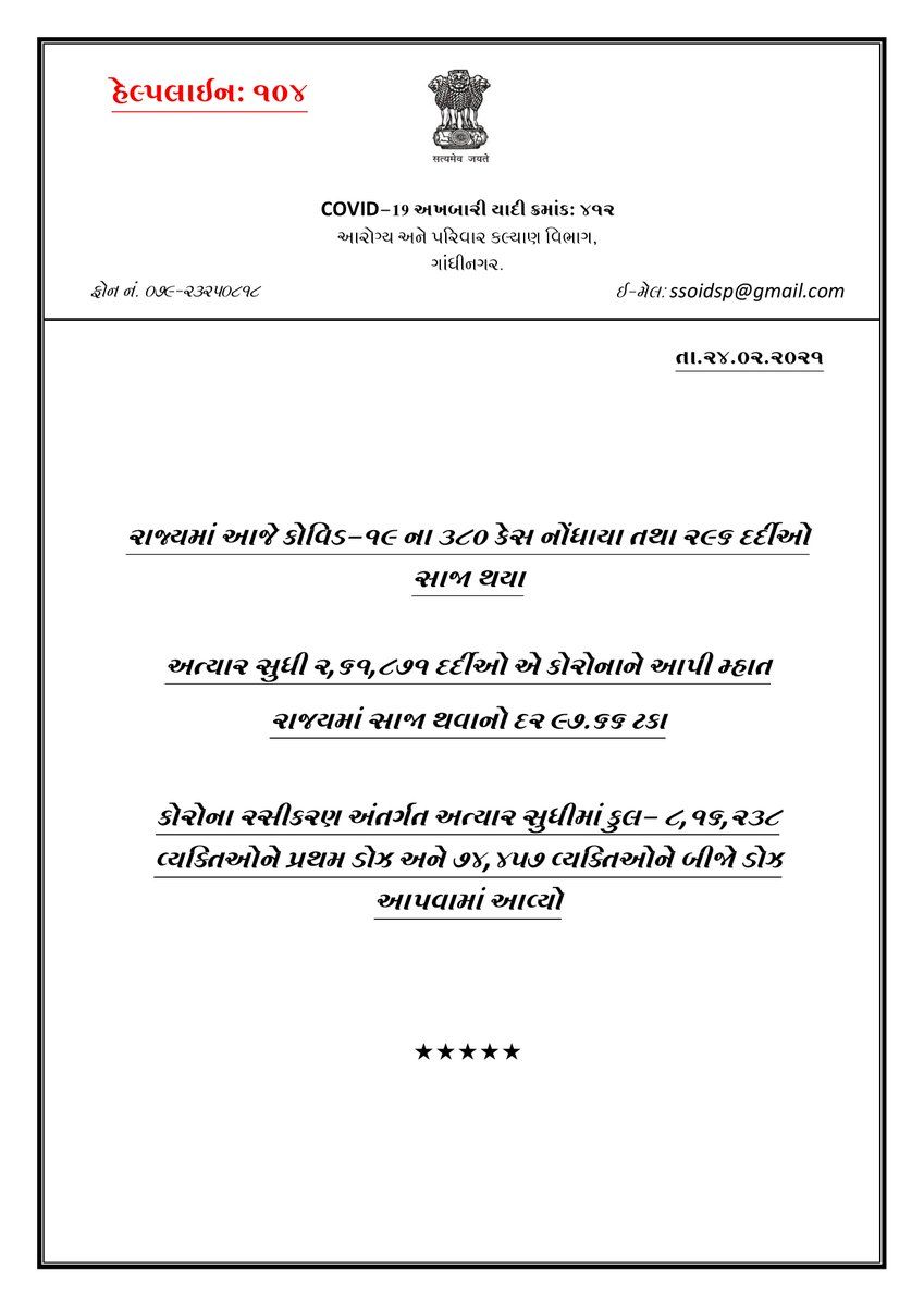#GujaratCoronaUpdate    #Gujarat में आज #COVID19 के 380 नए केस, 1 की मौत और 296 लोगों को इलाज के बाद छुट्टी दे दी गई   #Ahmedabad में 84; आज #Surat में 64;  #Vadodara में 80 नए मामले सामने आए   प्रदेश में कुल 4407 मौत; 2,61,871 लोग रिकवर हुए, सक्रिय केस-1869 @DDNewsHindi