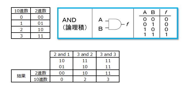 #プログラマの数学 第2章 論理  論理積  を読むべし