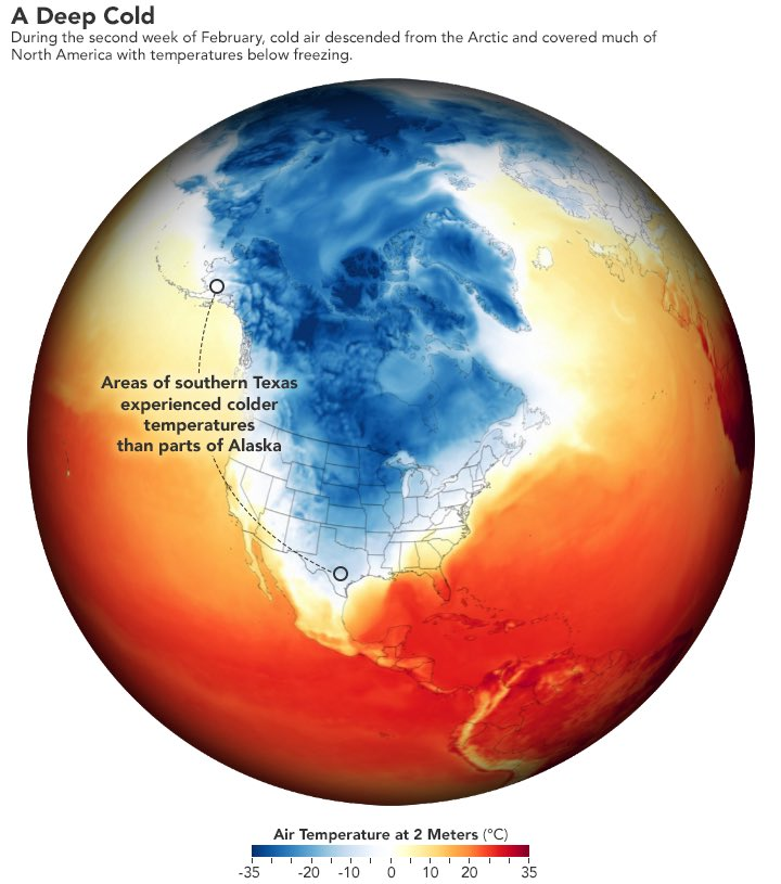 Two competing effects influence our northern winters: #1 Global warming. #2 Increasing polar air outbreaks due to stratospheric polar vortex disturbances. In the long run #1 wins - our winters are getting warmer. 1/🧵