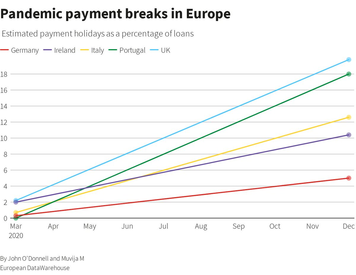 #COVID19 means people cannot pay their #mortgages. Roughly one in five in trouble in #uk #Portugal, while #Ireland #Italy not far behind. This is a simmering crisis in #Europe that could yet explode. #mortgage #EuropeanUnion @reuters @muvija_m https://t.co/pbyyxzzfzT