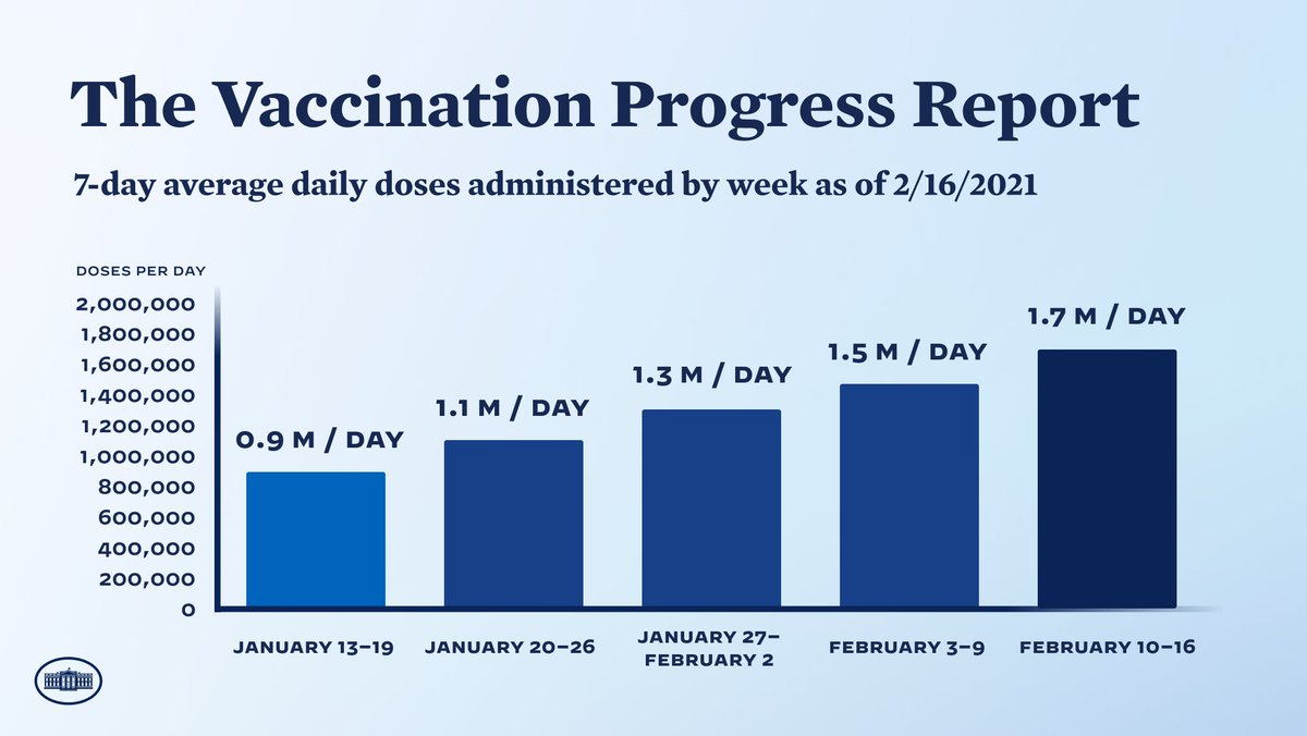 Our 7-day daily average of 1.7 million doses administered compares to an average of 892k the week before President Biden took office. That's almost double in just four weeks.