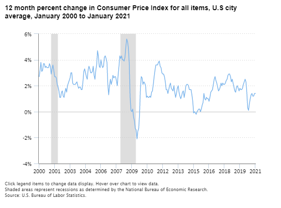 12-month percent change in Consumer Price Index for all items, U.S city average, January 2000 to January 2021