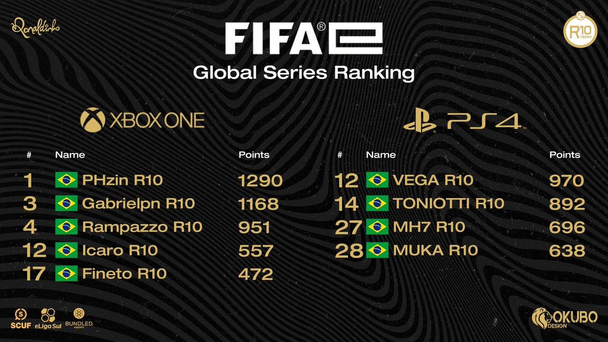 Ranking do Xbox e do PS4 atualizados após o 3° Qualify.  De forma dominante, a R10 é a organização com mais atletas da sua line/casting entre os 20 melhores da América do Sul no XBOX  No  PS4, 4 atletas seguem entre os 30 melhores da América do Sul.  Parabéns rapaziada 🤙🏽🇧🇷🎮