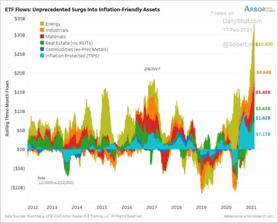 Replying to @jsblokland: flows towards #inflation-related assets have exploded! ht @SoberLook