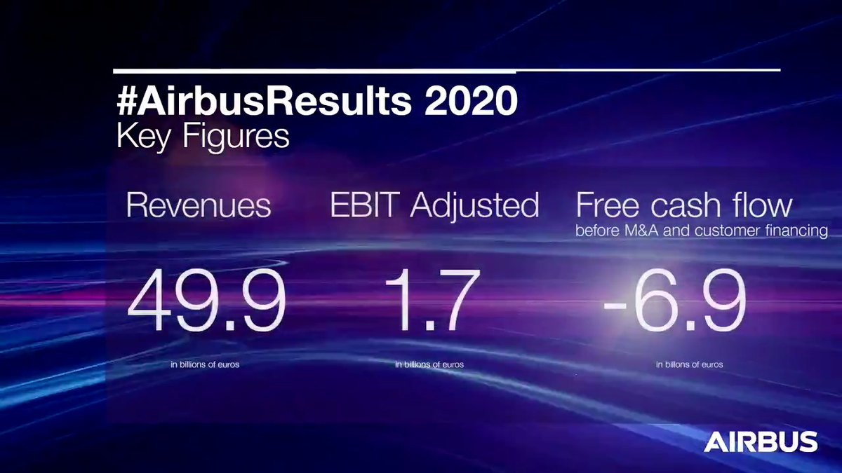 That's a wrap! As our #AirbusResults virtual press conference comes to a draw, your Airbus Media Relations team is available should you need further info!  📊 Find our release and more: https://t.co/WvwfawiCrQ 🔁 Watch the virtual press conference replay: https://t.co/F3nWSkAxt7 https://t.co/ctrWkSpBFC