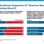 Image for the Tweet beginning: NEW: Support for the American