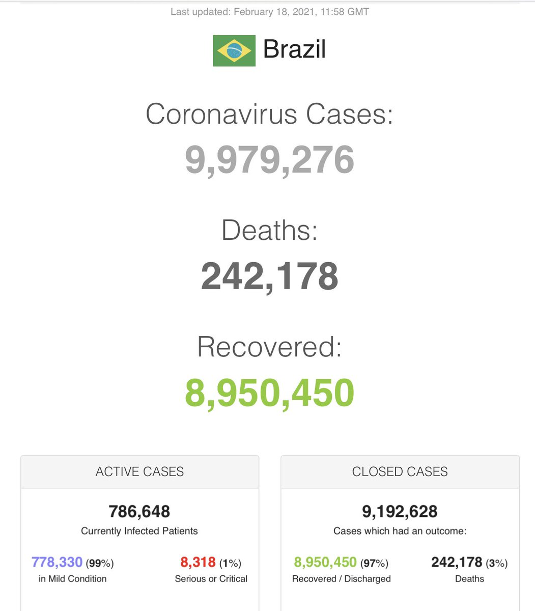 In #SouthAmerica #Brazil recorded 57,295 new #COVID19 infections and 1,195 #coronavirus deaths yesterday. In an effort to see what impact #COVID19 vaccinations will have Brazilian health officials will vaccinate the entire adult population of #Serrana, some 30,000 people.