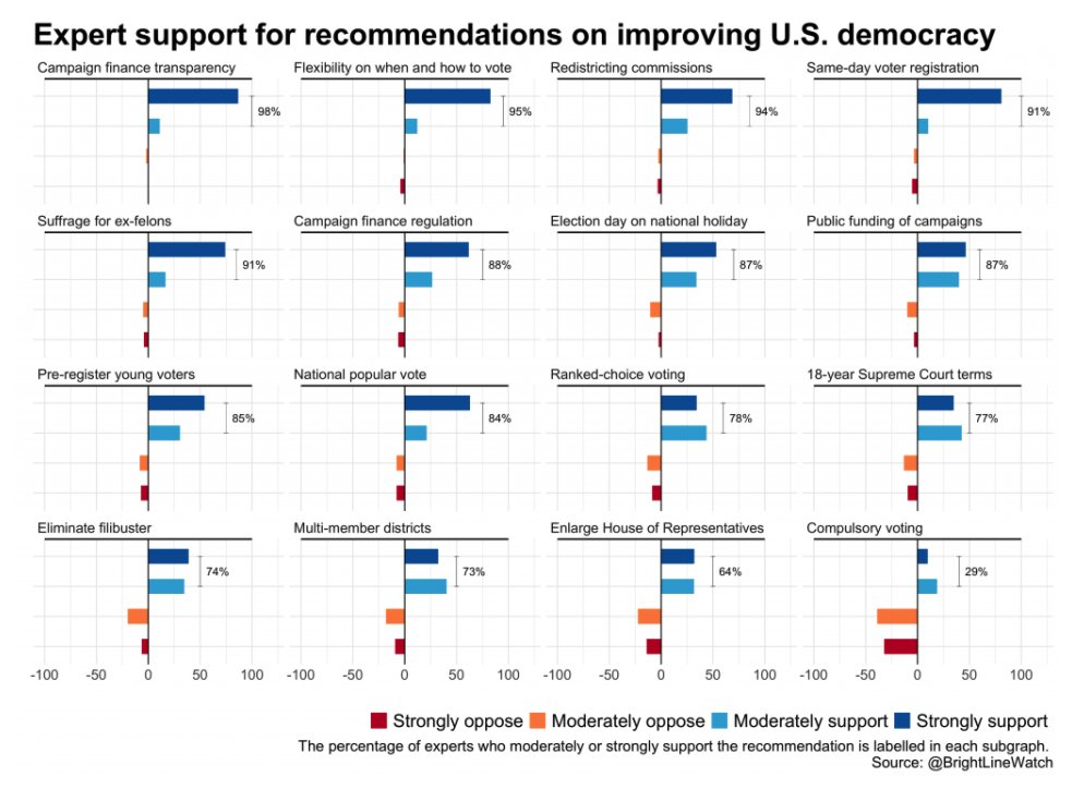 Democracy scholars overwhelmingly support a wide range of democracy reforms in the US. Pass it on: We need major democracy reform, and we need it now. From the latest @BrightLineWatch brightlinewatch.org/american-democ…