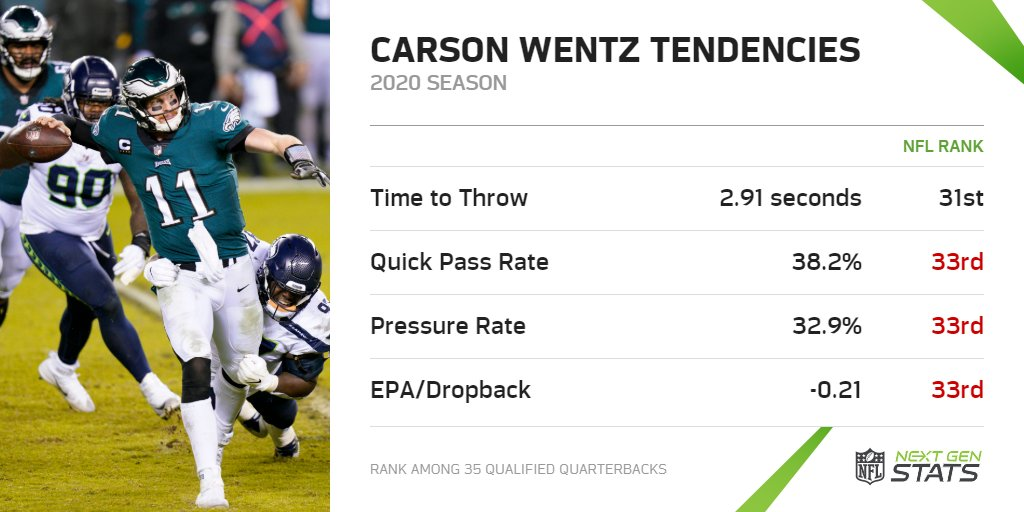 (II) Wentz by QB Tendencies  Wentz invited pressure by holding longer than average in 2020, leading to inefficient play.  Wentz struggled most notably on extended dropbacks (4+ seconds), with a league-leading 40 sacks and losing -89.6 Total EPA (27 more than any other QB).