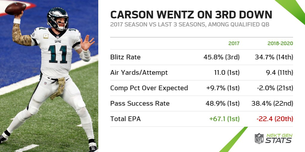 (I) Carson Wentz on 3rd Down  No quarterback was more effective on 3rd down during the 2017 season than Carson Wentz. Without Reich calling plays, Wentz' efficiency on 3rd down declined dramatically.