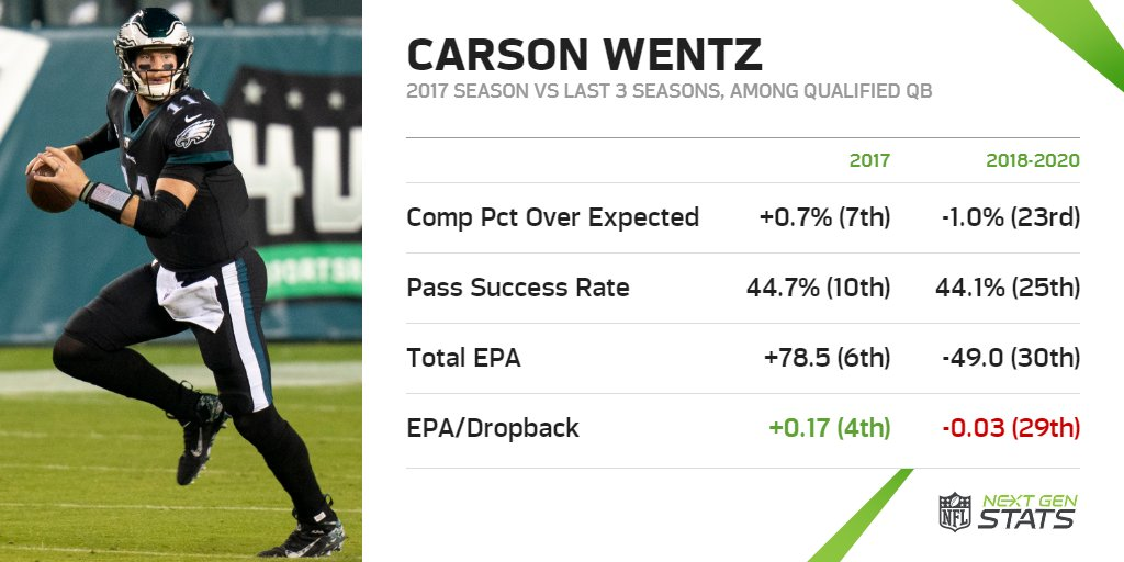 🚨 Eagles trade Carson Wentz to Colts 🚨  Carson Wentz will reunite with his former offensive coordinator Frank Reich in Indianapolis. Can Wentz return to 2017 form? A THREAD...  🗒️:
