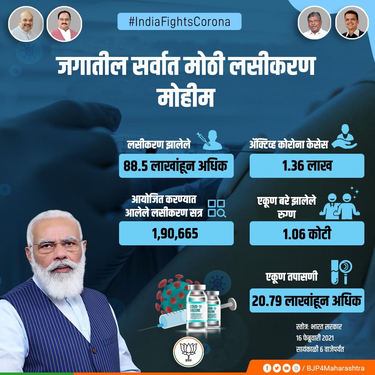 देशात जगातील सर्वात मोठे लसीकरण अभियान सुरु असून आतापर्यंत ८८.५ लाखांहून अधिक नागरिकांचे लसीकरण झाले आहे. यामध्ये महाराष्ट्रातील एकूण ७,८१,८०० नागरिकांचे लसीकरण झाले आहे. #IndiaFightsCorona
