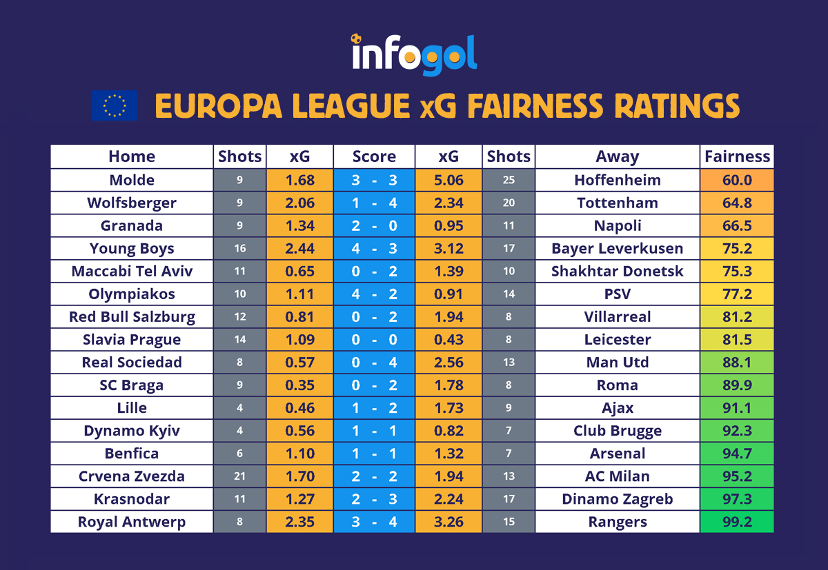 Europa League results, xG - Round of 32, 1st leg