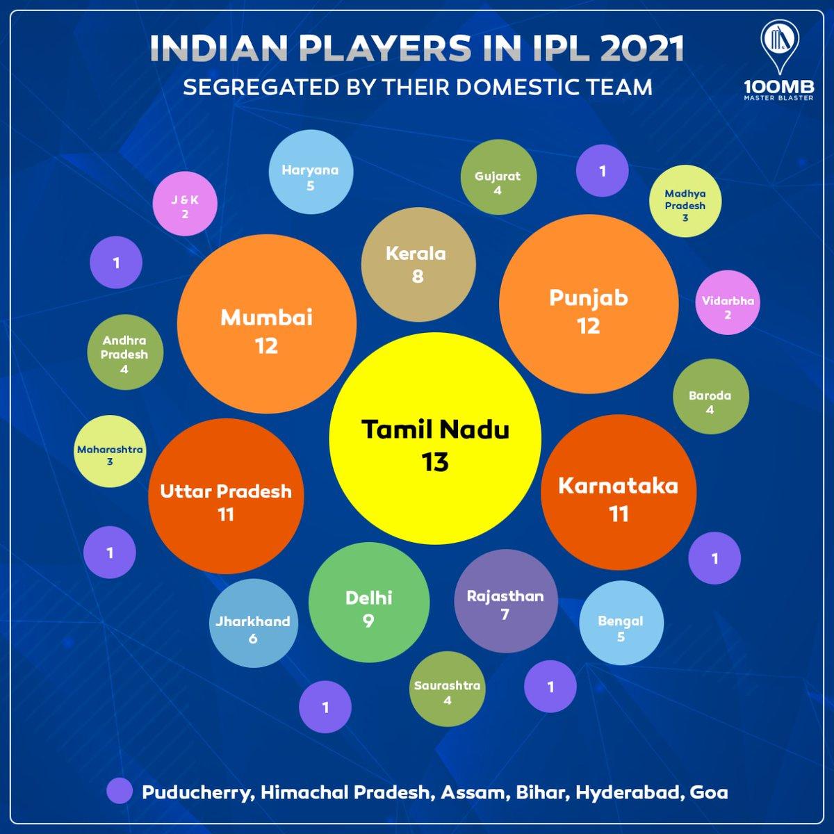 When it comes to contributing players to IPL, teams like Tamil Nadu, Mumbai, Punjab, Karnataka & Uttar Pradesh are at the forefront!  #IPL2021