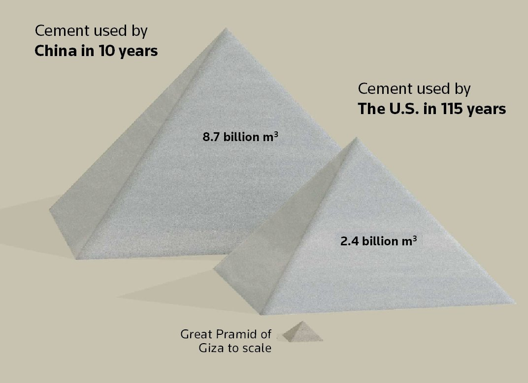 Demand for sand has surged in the last two decades, thanks to urbanisation and construction in China, India and other fast-developing countries. China already has used more cement in 10 years than was used in the United States during the entire 20th century. (3/7) https://t.co/pq1TOwiJAh