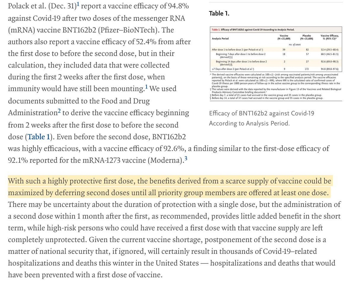 An important, very positive finding published in the @NEJM:   The data on the BioNTech/Pfizer vaccine shows that 1 dose is 92.6% effective after 2 weeks. That is excellent and almost as good as 2 doses (94.8%).