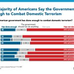 Image for the Tweet beginning: Americans broadly agree that the