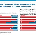 Image for the Tweet beginning: NEW POLLING:  7 in 10 Americans