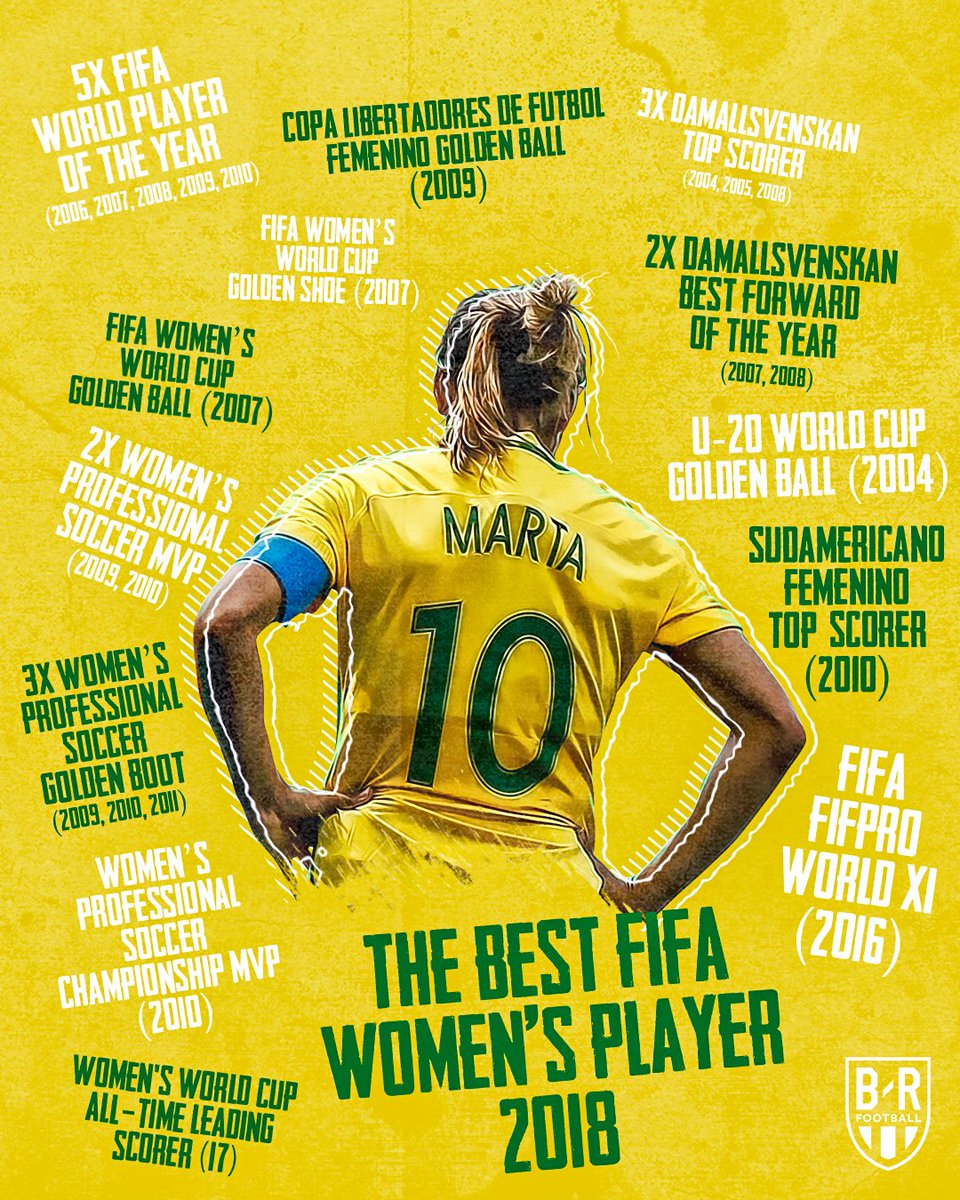 Marta turns 35 today.  She's Brazil's all-time leading scorer, the top scorer in men's and women's World Cup history, has won 18 trophies and has been World Player of the Year six times.  Legend 🇧🇷 @brfootball